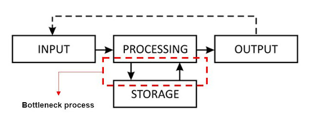 Bottleneck process