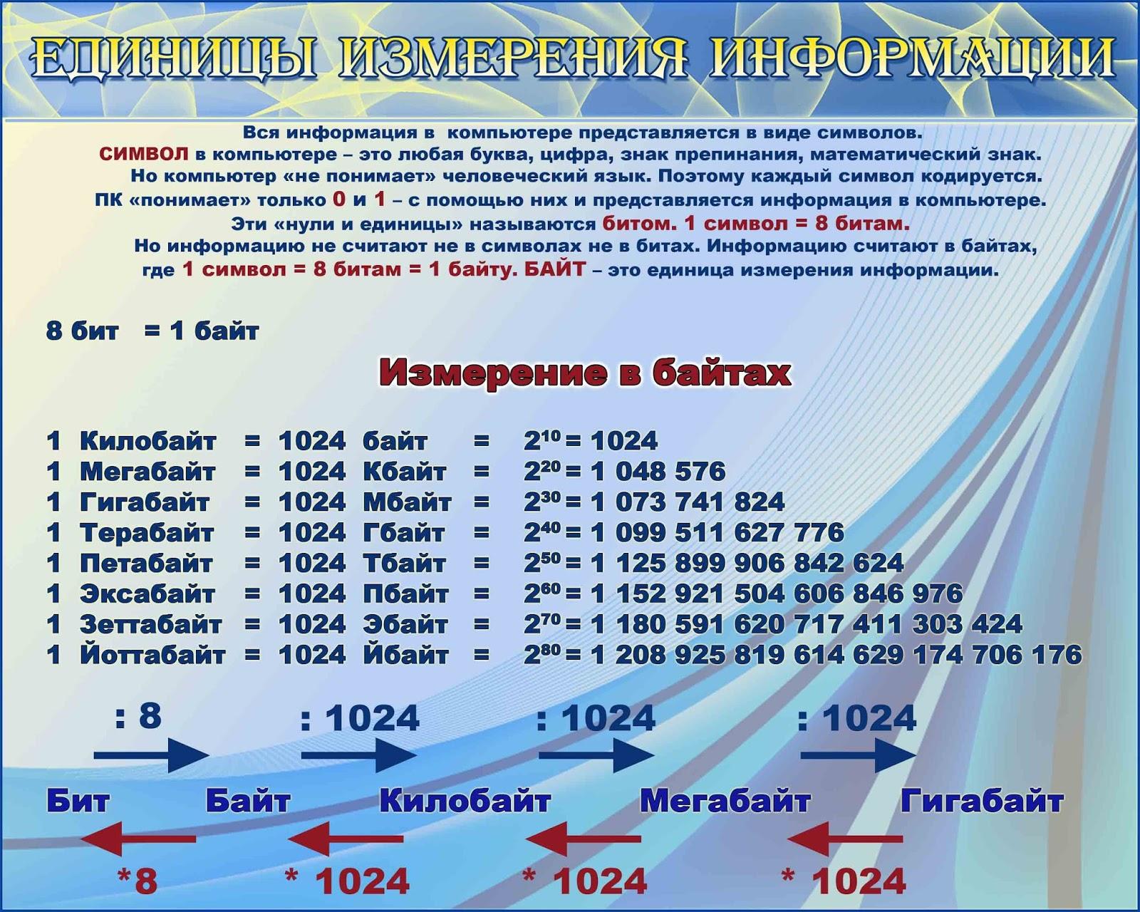 Единица измерении информации картинки
