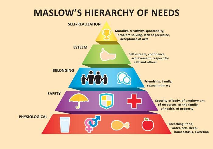 Tâm lý học cổ điển - Được Lòng Người và Tháp Nhu Cầu Của Maslow