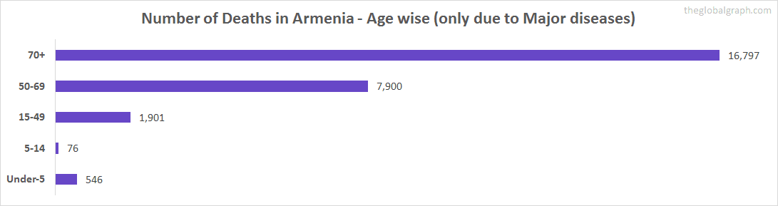 Number of Deaths in Armenia - Age wise (only due to Major diseases)