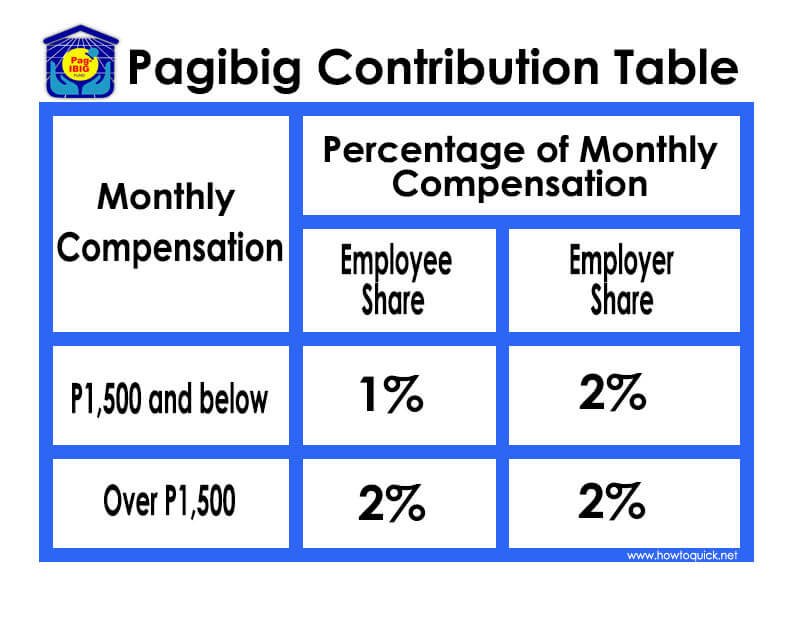 Disclaimer: Updated PAG IBIG Contribution Table For 2019