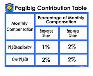 Pag Ibig Contribution Table