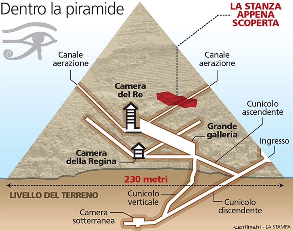 Ecco Il Reale Metodo Usato Per Costruire Le Piramidi