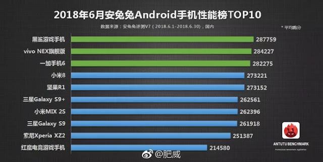 10 Smartphone Terbaik Juni 2018 Versi AnTuTu