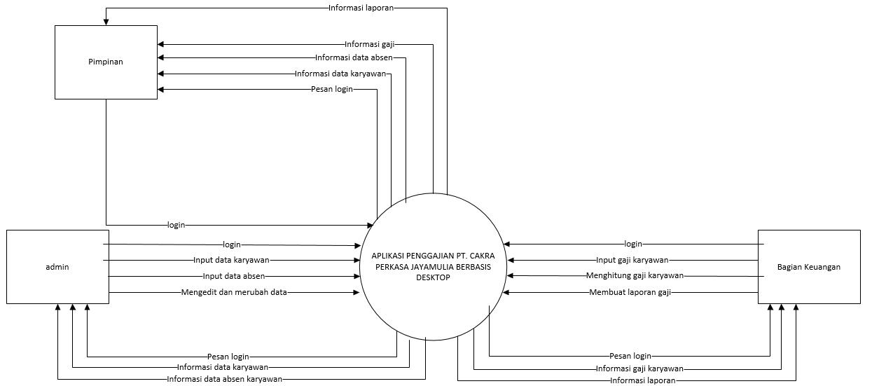 Progres tugas besar rekayasa perangkat lunak applikasi penggajian pt berikut merupakan diagram dekomposisi aplikasi penggajian berdasarkan hasil analisis studi kasus pada pt cakra perkasa jayamullia ccuart Image collections