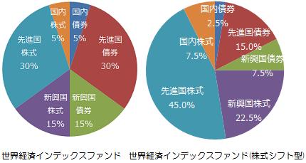 世界経済インデックスファンド、世界経済インデックスファンド(株式シフト型)基本組入比率