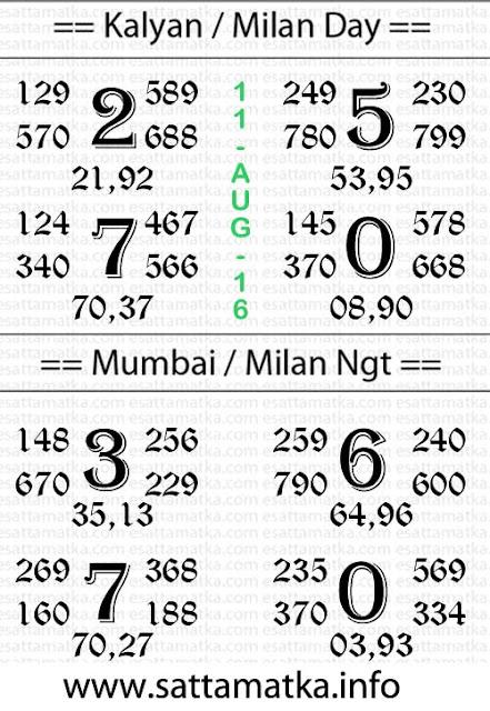 Kalyan.SattaMatka.Info Daily Dpboss Chart [11-August]