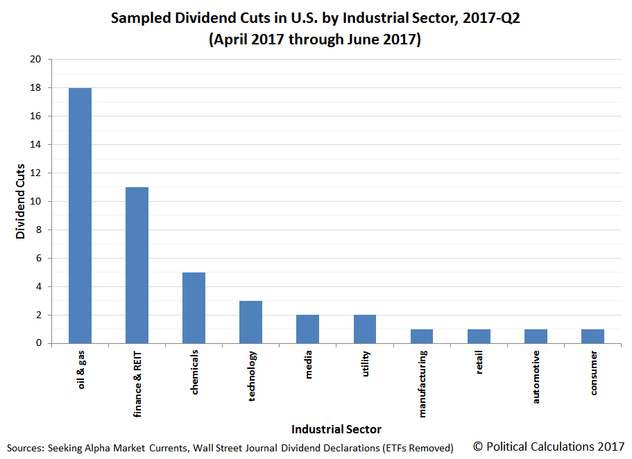 Sampling of Dividend Cuts by Industrial Sector, 2017-Q2