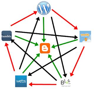 Cara Menjalankan Link sahabat di Blogspot dan Wordpress ...
