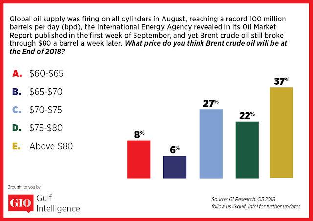 Brent Crude Oil to End 2018 Over $75 a Barrel: Gulf Intelligence GIQ Survey