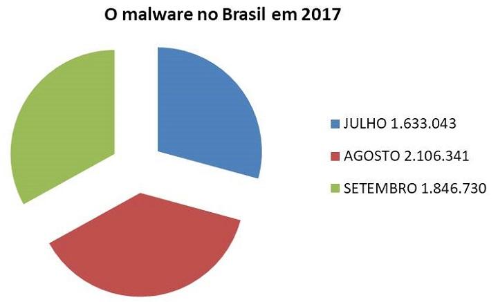 malware-no-Brasil-em-2017