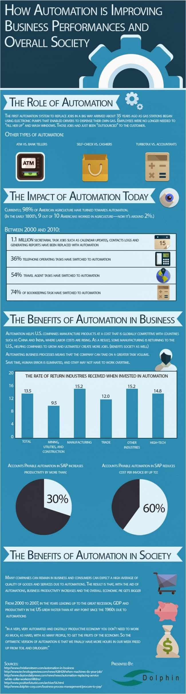 Automation Improves Business Performance