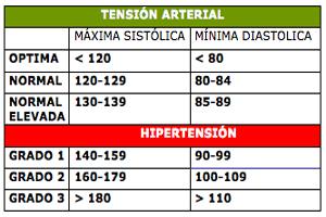 Mantener alejado de los 10 mejores Hipertensión significado errores
