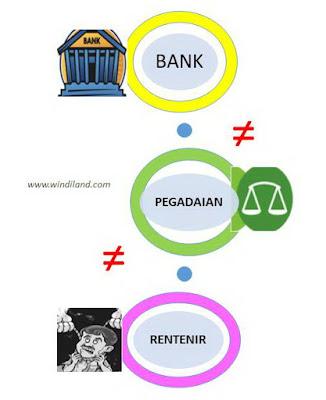 Perbedaan bank dengan Pegadaian dan rentenir