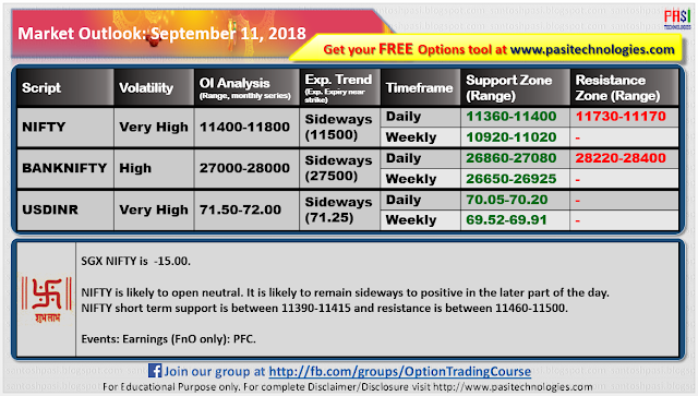 Indian Market Outlook: September 11, 2018