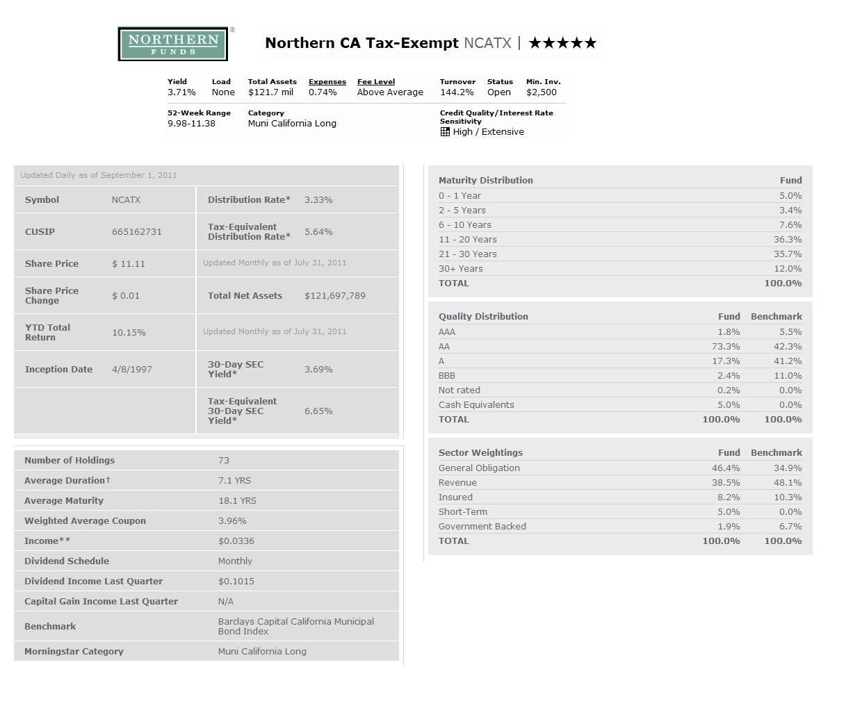 Northern California Tax-Exempt Fund (NCATX) | MEPB Financial