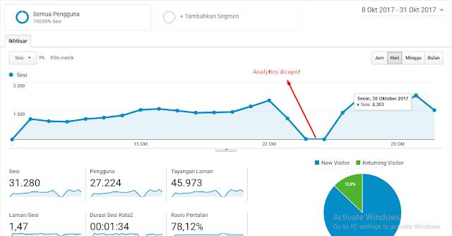 aplikasi seo untuk meningkatkan traffic pengunjung web