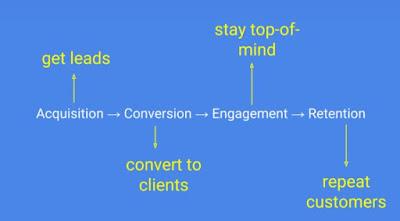 13 Strategi Pemasaran Dasar untuk Meningkatkan Penjualan Anda