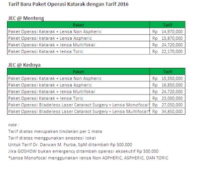 Berapakah Kisaran Biaya Operasi Katarak Di Indonesia ?