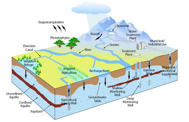 Mengenal Akuifer Dan Air Tanah Mengetahui Manfaat Geolistrik
