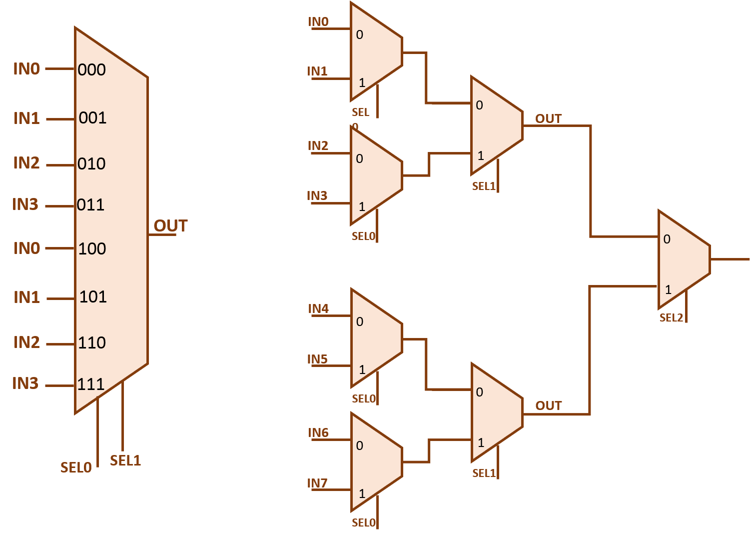 Circuit Diagram Of 8 To 1 Multiplexer | Wiring Diagram on 12 pin wiring diagram, stage pin wiring diagram, 3 wire wiring diagram, 4 pin wiring diagram, 3 pin cable, 7 pin wiring diagram, 3 lamp wiring diagram, 24 pin wiring diagram, 5 pin wiring diagram, 6 pin wiring diagram, 3 pin power, 10 pin connector wiring diagram, 3 pin plug, 3 pin relay diagram, 3 pin switches diagram, 3 phase wiring diagram, 8 pin wiring diagram, 3 pin switch diagram, 3 pin alternator diagram, 9 pin wiring diagram,