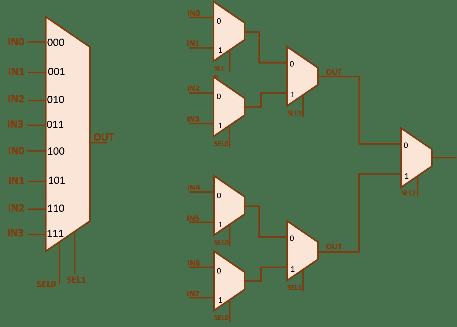 logic diagram of 8 to 1 multiplexer [ 1503 x 1076 Pixel ]