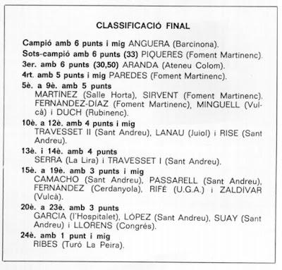 Clasificación del IX Torneig Obert de Sant Andreu 1980