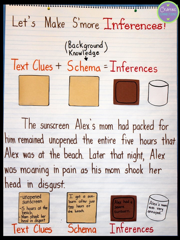 Inference anchor chart using the smore analogy  free matching follow up activity also crafting connections inferences with rh connectionsspot