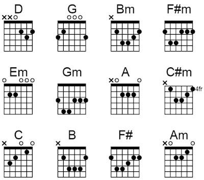 Lirik dan Chord Gitar Ungu Cinta Dalam Hati