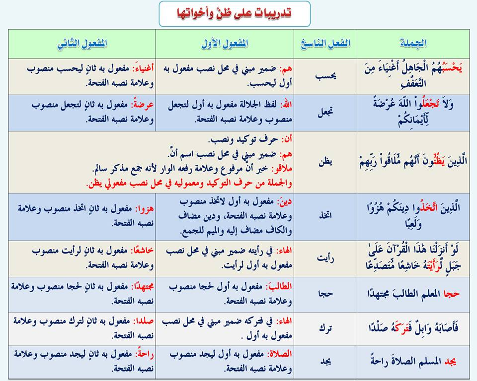 بالصور قواعد اللغة العربية للمبتدئين , تعليم قواعد اللغة العربية , شرح مختصر في قواعد اللغة العربية 72.jpg