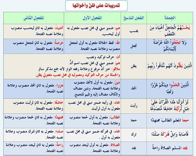 """انفراد.... كل قواعد اللغة العربية لطلاب """"ابتدائي - اعدادي - ثانوي"""" في صورة لوحات مبسطة مع الشرح والتدريبات 72"""