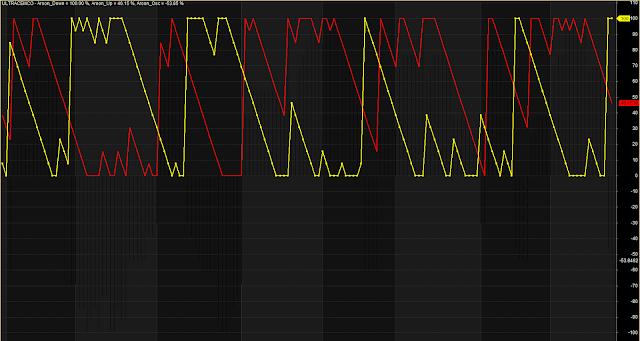 Plot Aroon Indicator