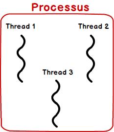 Différence entre Thread et Processus en Java