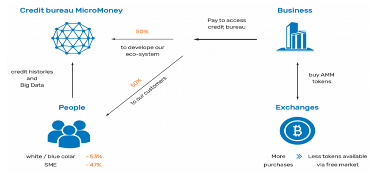 ICO Review Micromoney - Solusi Untuk Permasalahan Financial Anda