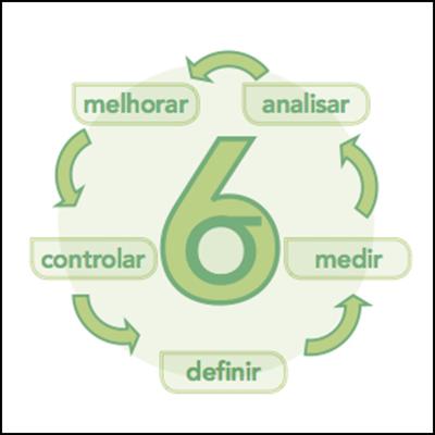 Método Seis Sigma (DMAIC)