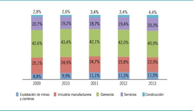 composición sector industrial de Ecuador