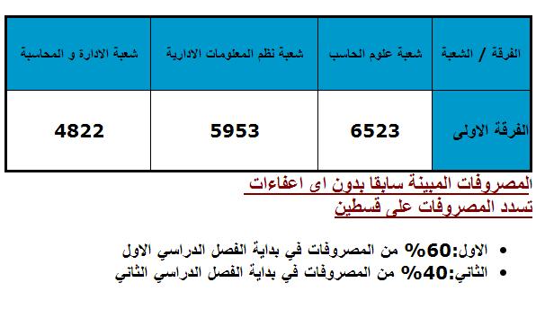 تنسيق اكاديمية الشروق لعام 2014 والتقديم ومصروفات الدراسة،والحد الادنى للقبول