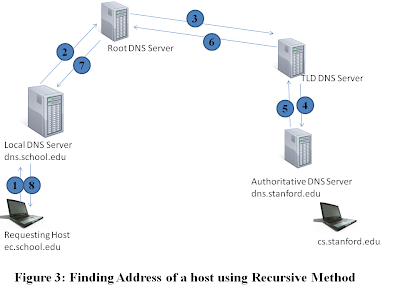 DNS caching and servers