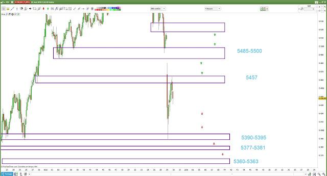 Plan de trade pour CAC40 [30/05/18]