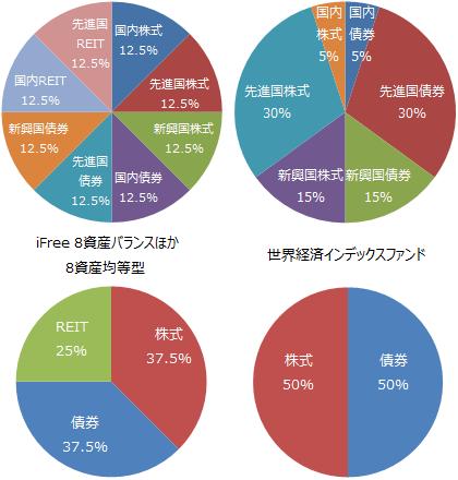 『iFree 8資産バランス』ほか資産配分