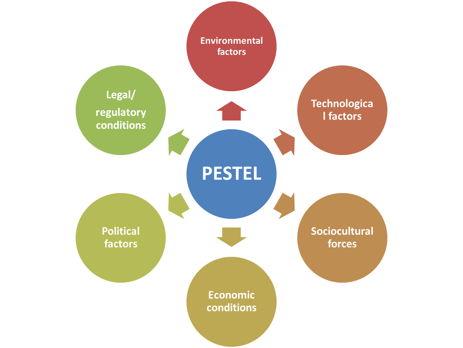 Pestle analysis and the bigger environment