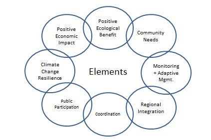 Elements Diagram