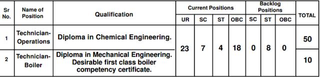 HPCL Recruitment 2017 hindustanpetroleum.com Apply Online Form