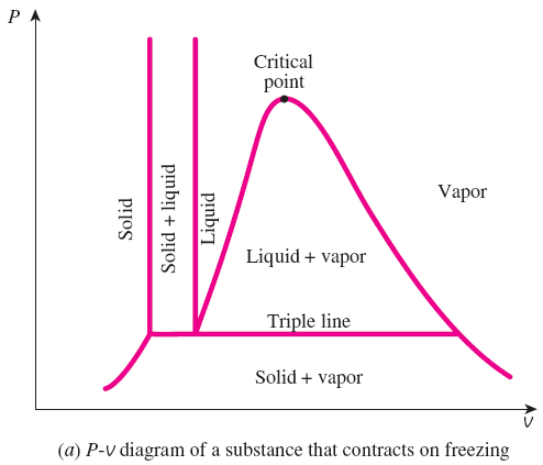 ThermoManiac: Chapter 3 Property Diagram For Phase-Change ...