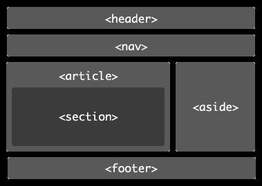 Apa Artinya HTML 5?