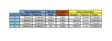 Χρονολόγηση κόστους πούλμαν