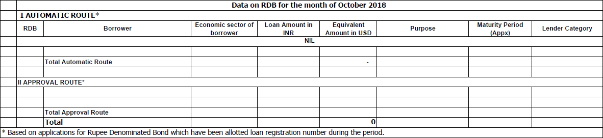Data on RDB for the month of October 2018