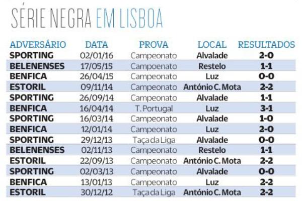 Série de jogos em Lisboa sem ganhar (fonte  O JOGO 8369856f61502