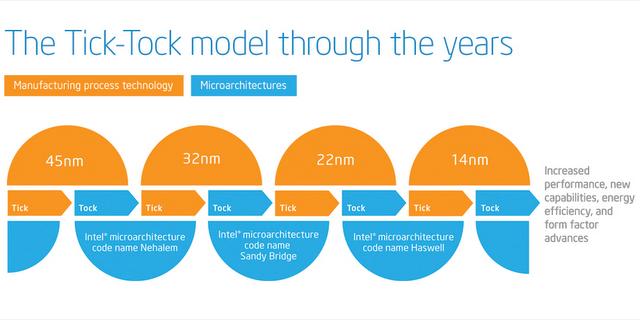 Hashwell Mobile Processor Roadmap Leaked