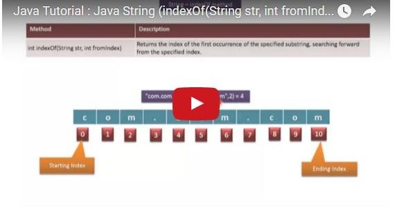 Java ee java tutorial java string indexof string str for Pool design pattern java